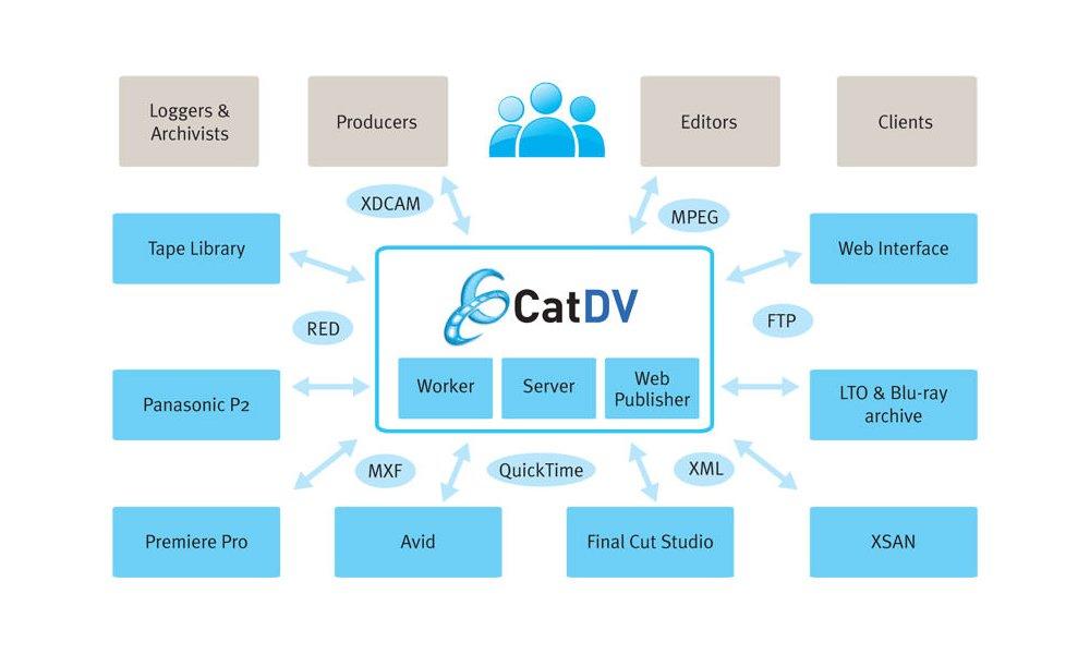 Squarebox CatDV Asset Management standalone